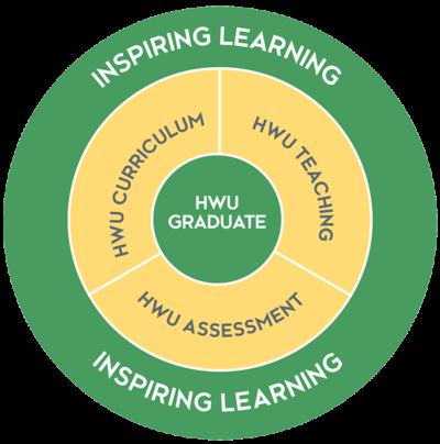 HWU Learning+Teaching Strategy